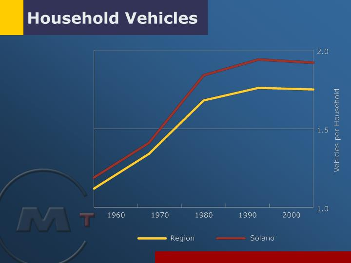 Household Vehicles