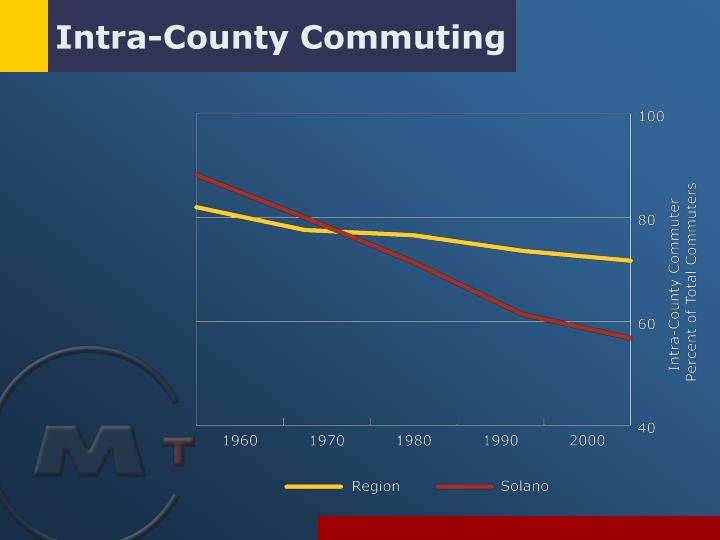 Intra county commuting