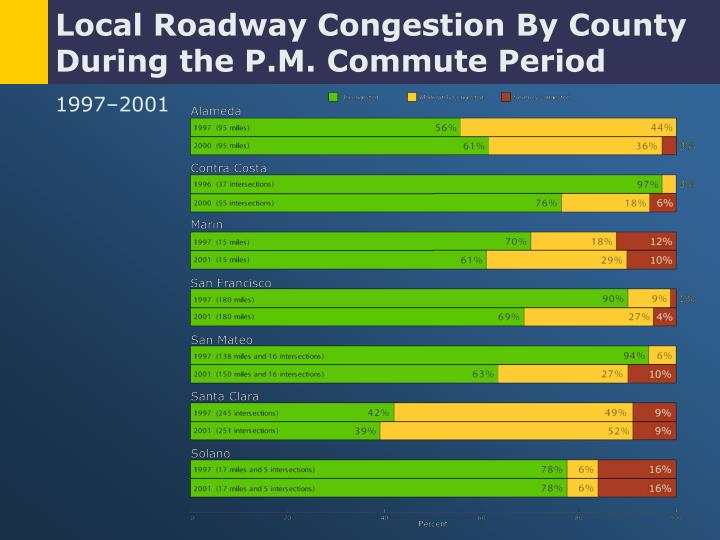 Local Roadway Congestion By County During the P.M. Commute Period