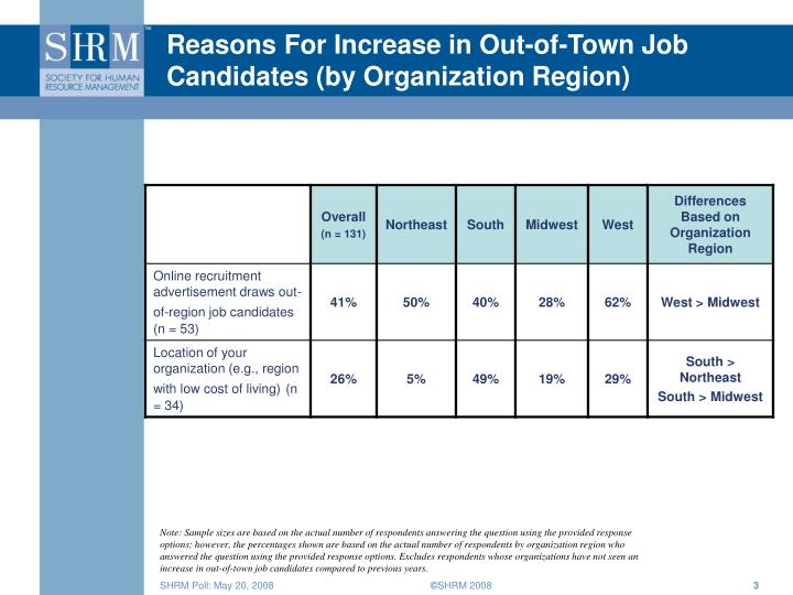 Reasons for increase in out of town job candidates by organization region