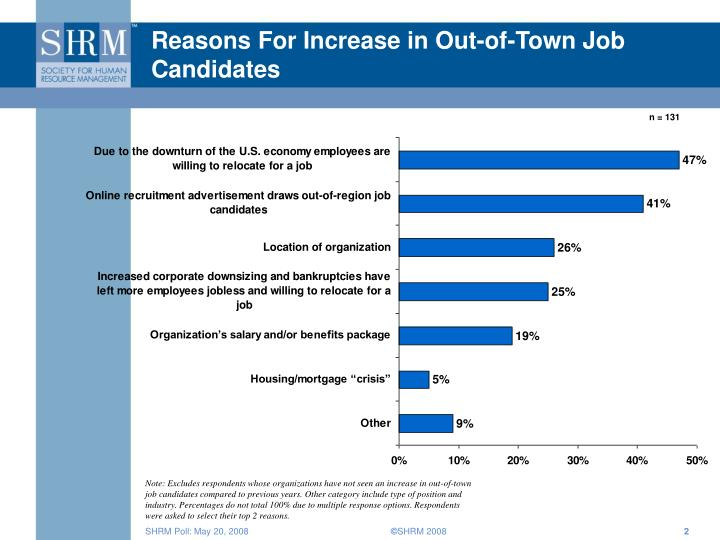 Reasons for increase in out of town job candidates
