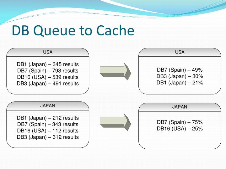 DB Queue to Cache