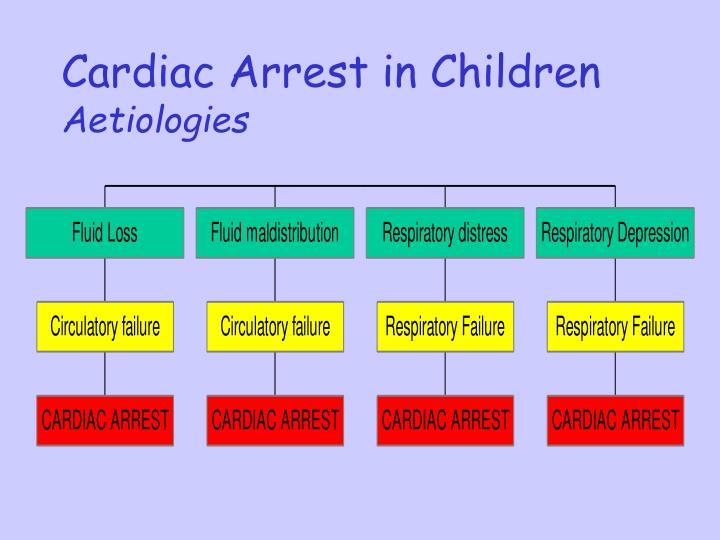 Cardiac Arrest in Children