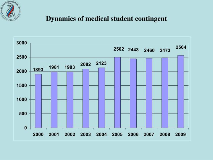 Dynamics of medical student contingent