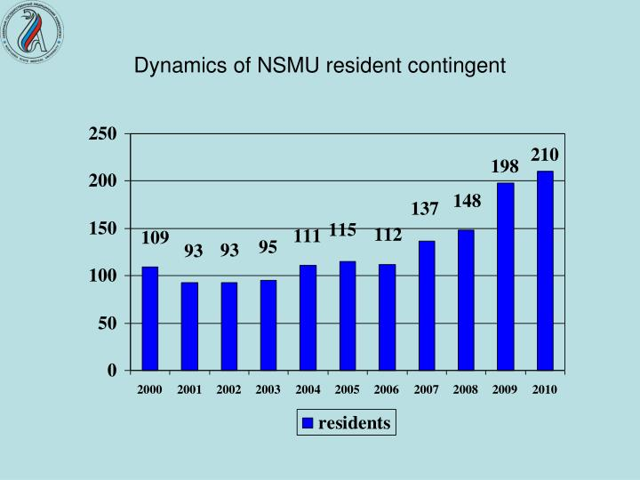 Dynamics of NSMU resident contingent