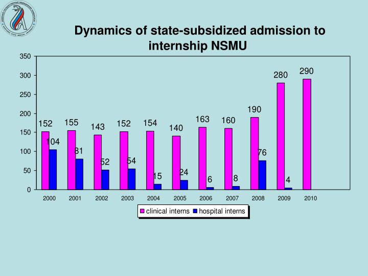 Dynamics of state-subsidized admission to internship NSMU