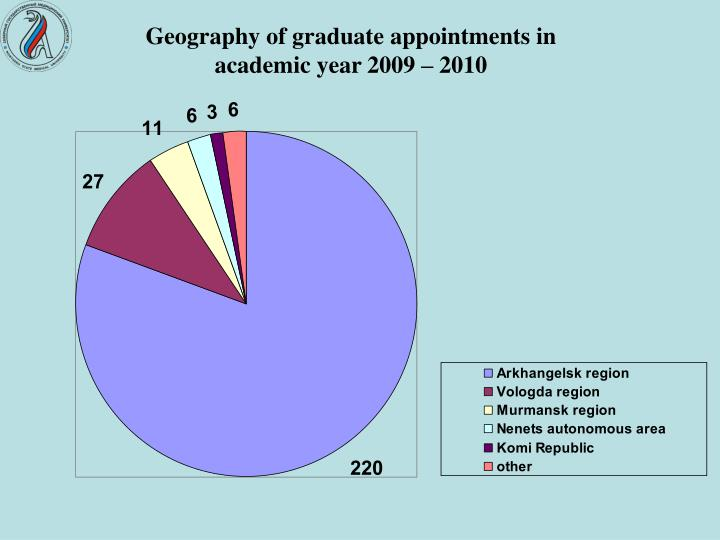 Geography of graduate appointments in