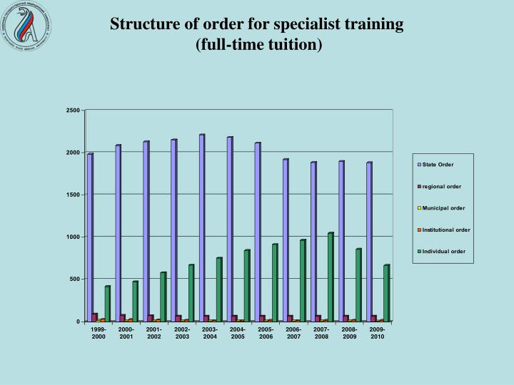 Structure of order for specialist training