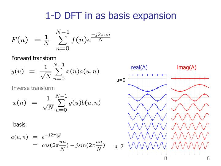 1-D DFT in as basis expansion