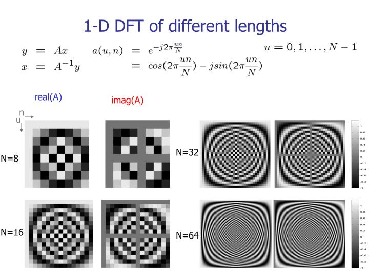 1-D DFT of different lengths