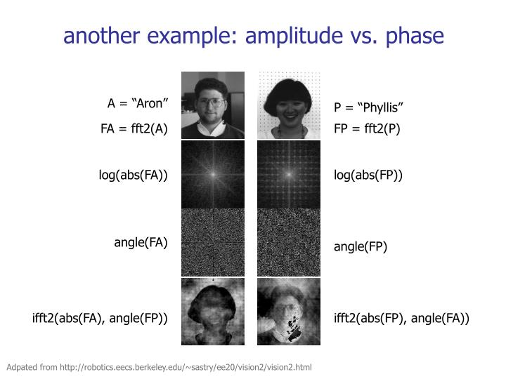 another example: amplitude vs. phase