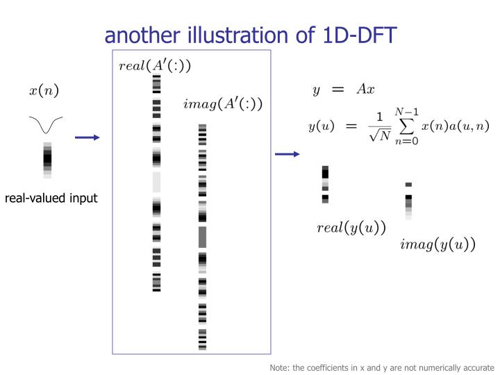 another illustration of 1D-DFT