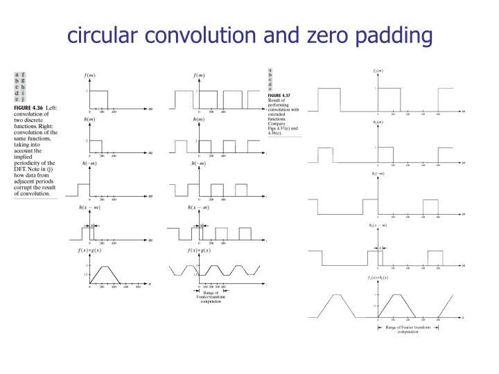 circular convolution and zero padding