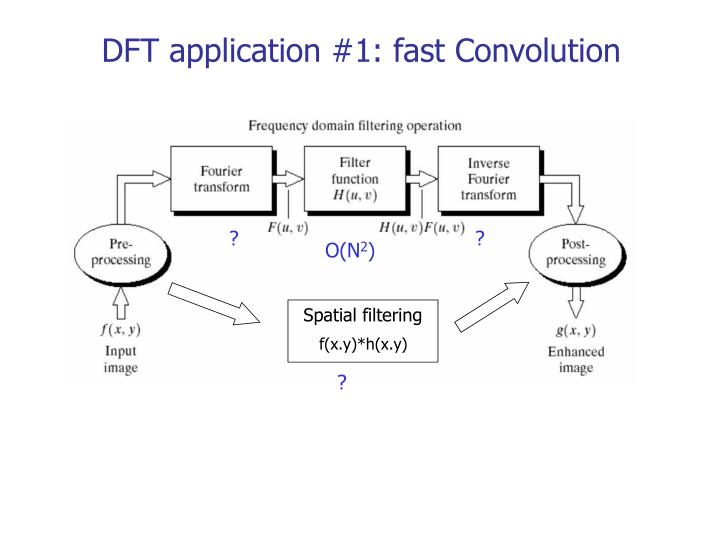DFT application #1: fast Convolution