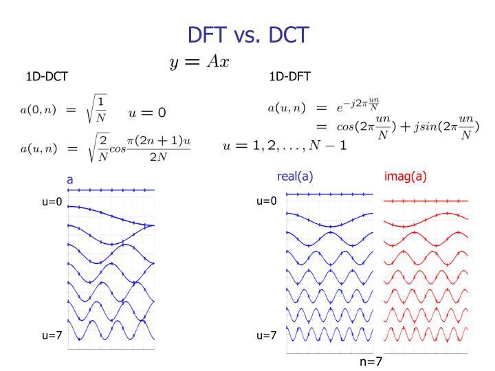 DFT vs. DCT