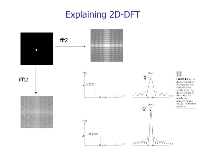 Explaining 2D-DFT