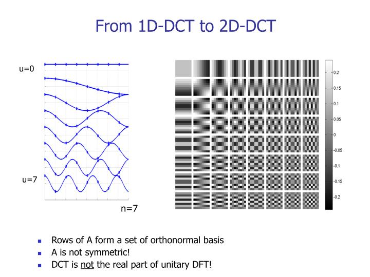 From 1D-DCT to 2D-DCT