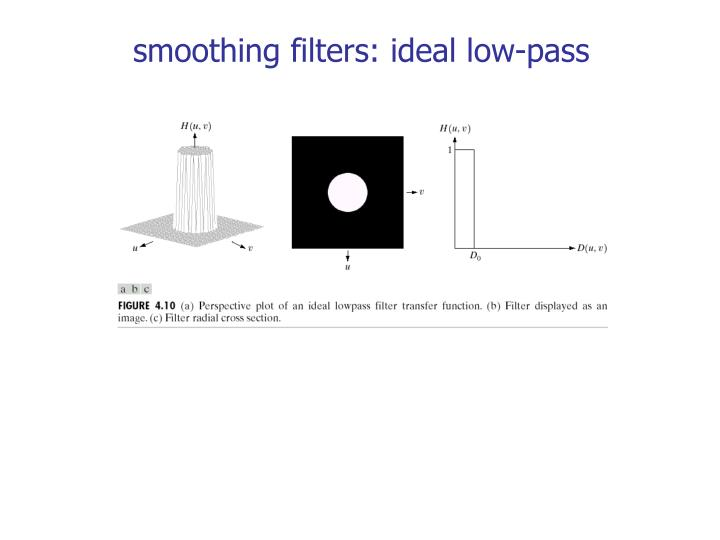 smoothing filters: ideal low-pass