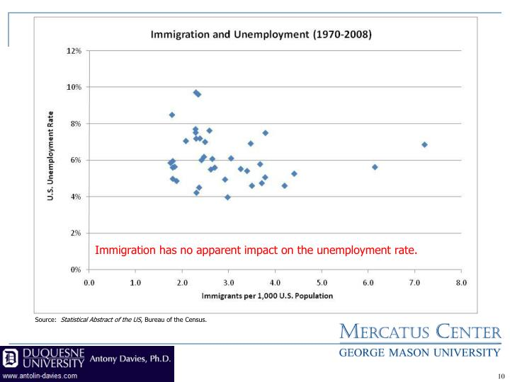 Immigration has no apparent impact on the unemployment rate.