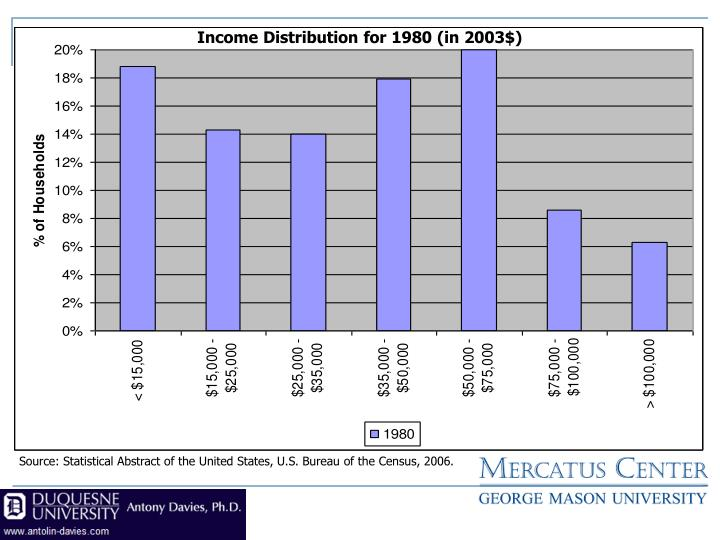 Income Distribution for 1980 (in 2003$)