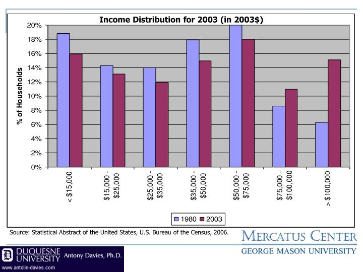 Income Distribution for 2003 (in 2003$)