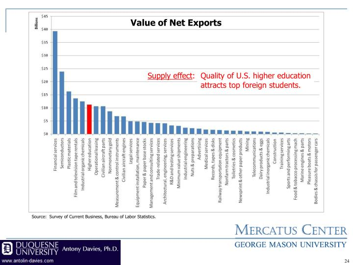 Value of Net Exports
