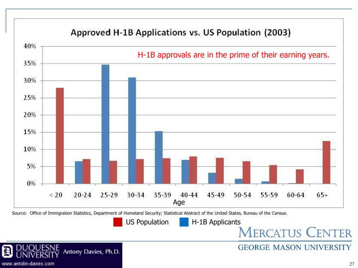 H-1B approvals are in the prime of their earning years.