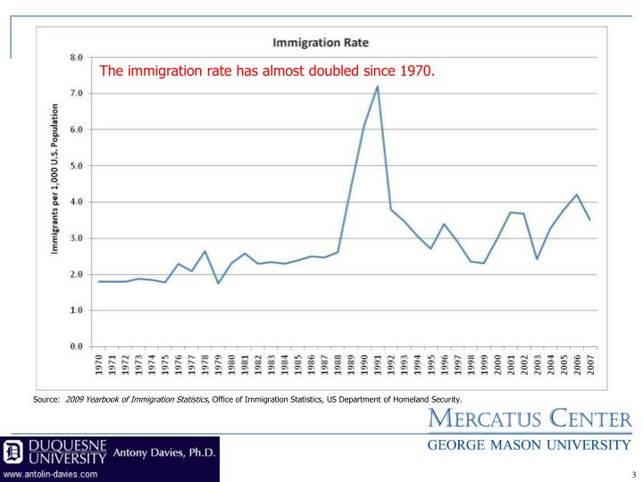 The immigration rate has almost doubled since 1970.