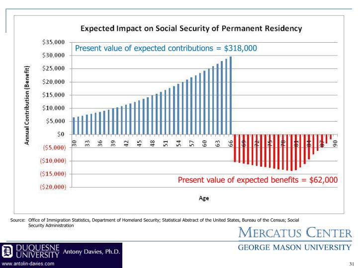 Present value of expected contributions = $318,000