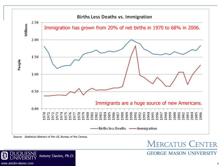 Immigration has grown from 20% of net births in 1970 to 68% in 2006.
