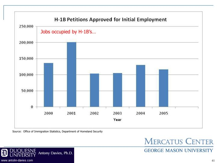 Jobs occupied by H-1B's…
