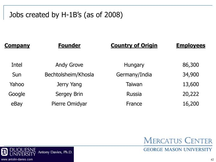 Jobs created by H-1B's (as of 2008)