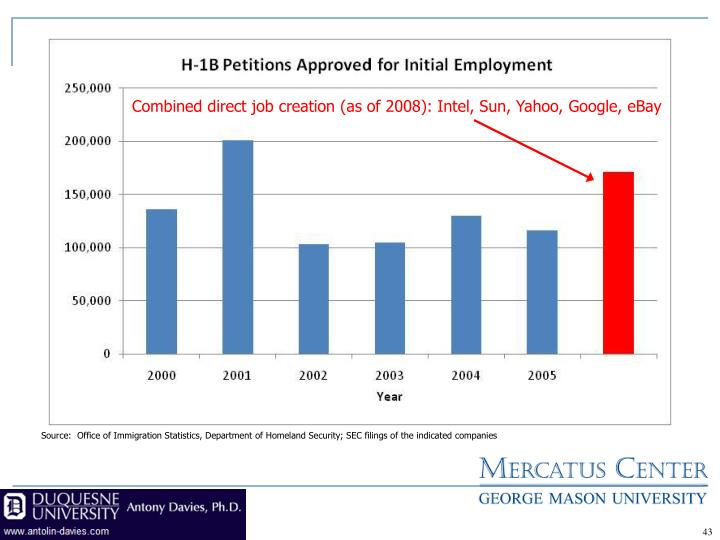 Combined direct job creation (as of 2008): Intel, Sun, Yahoo, Google, eBay