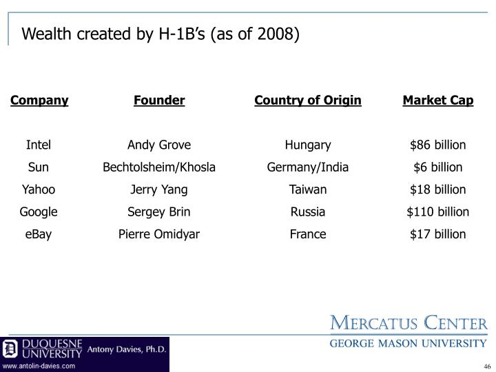 Wealth created by H-1B's (as of 2008)