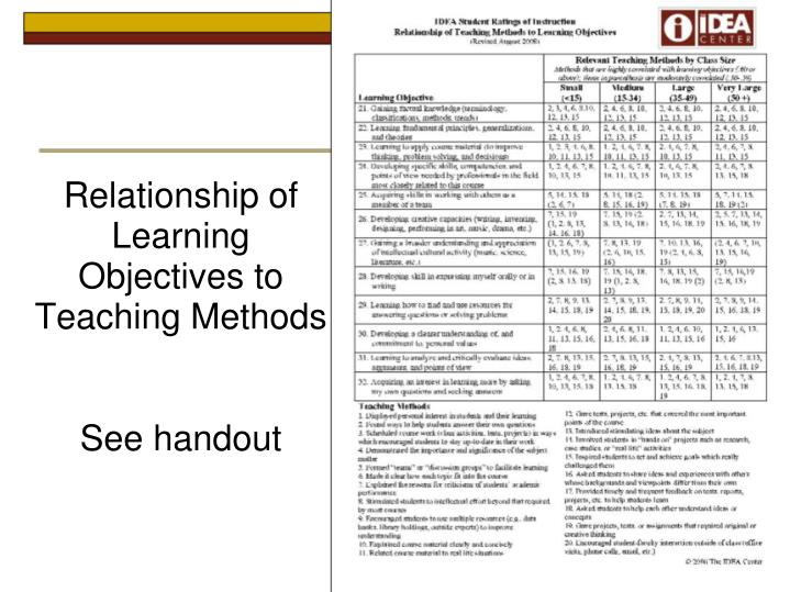 Relationship of Learning Objectives to Teaching Methods