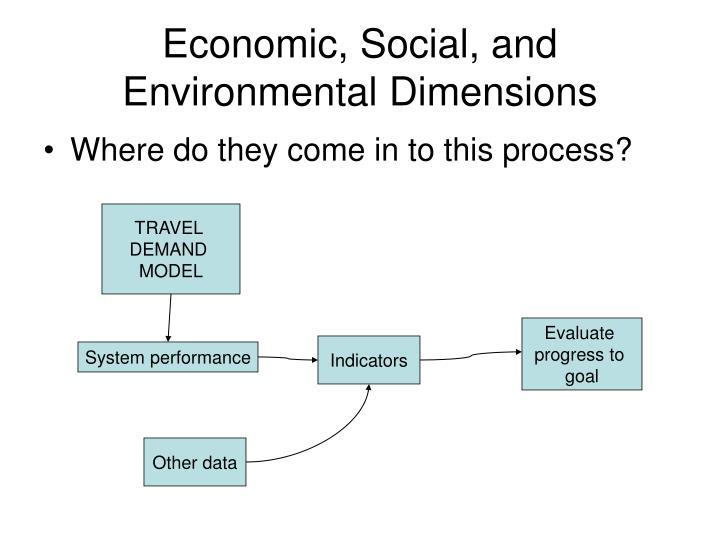 Economic, Social, and Environmental Dimensions