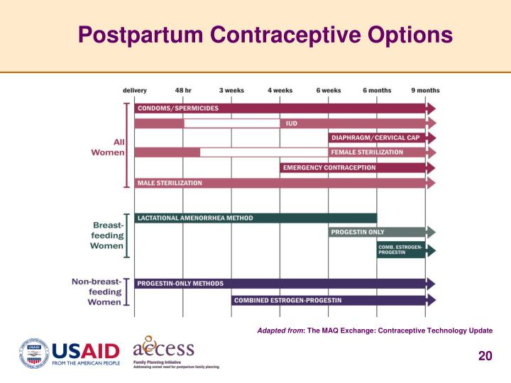 Postpartum Contraceptive Options