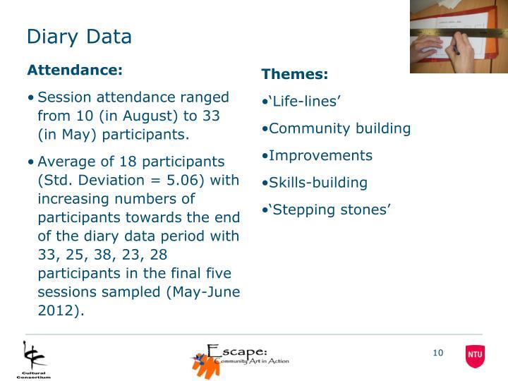 Diary Data
