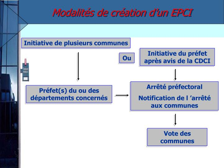 Modalités de création d'un EPCI