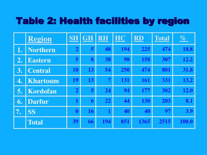 Table 2: Health facilities by region