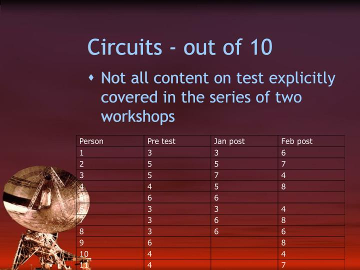 Circuits - out of 10