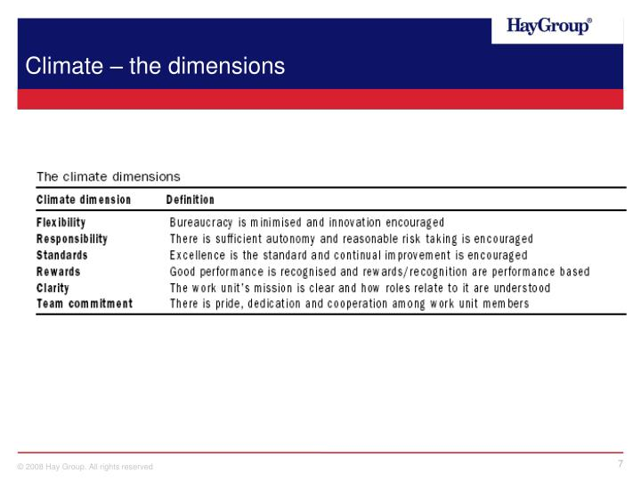 Climate – the dimensions