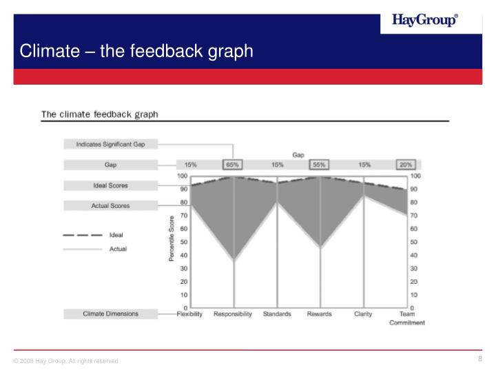 Climate – the feedback graph