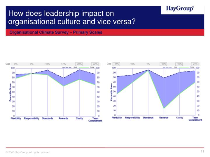 How does leadership impact on organisational culture and vice versa?