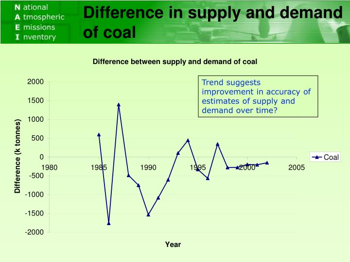 Difference in supply and demand of coal