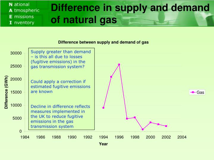 Difference in supply and demand of natural gas