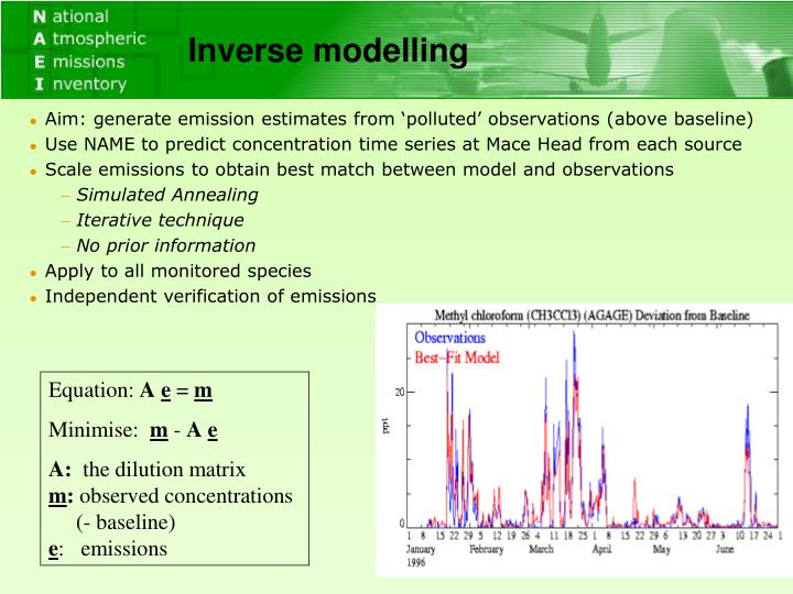 Inverse modelling