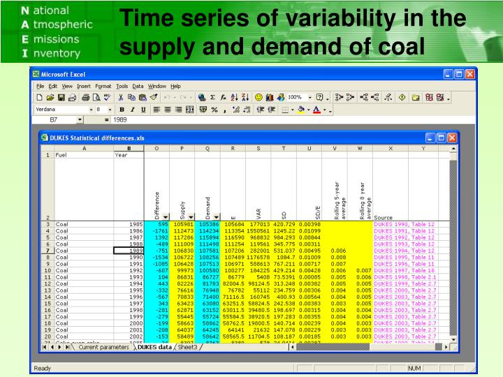 Time series of variability in the supply and demand of coal