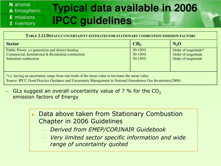 Typical data available in 2006 IPCC guidelines