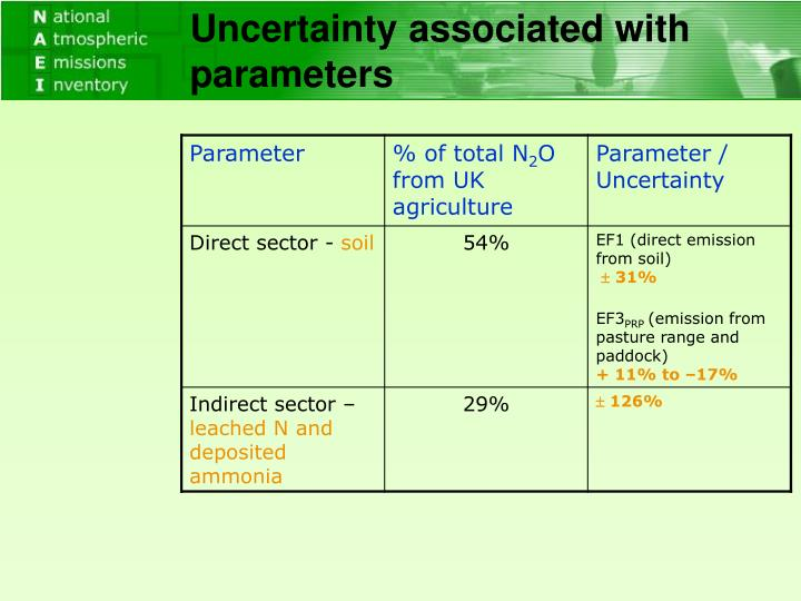 Uncertainty associated with parameters